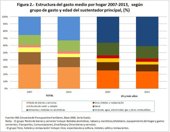 geriatricarea Los hogares de los mayores aumentan gastos en salud