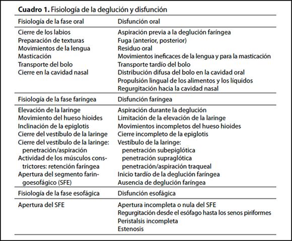 geriatricarea Nestlé deglución disfagia