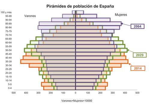 geriatricarea Pirámides de población de España