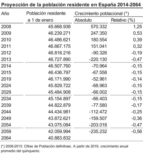 geriatricarea Proyección de la población residente en España 2014-2064