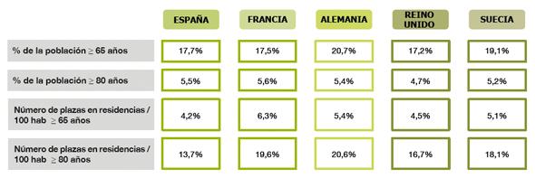 geriatricarea Análisis del Mercado Residencial AESTE