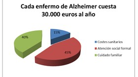 El coste por cada enfermo de Alzheimer asciende a 30.000 euros al año