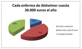 geriatricarea alzheimer gasto sanitario