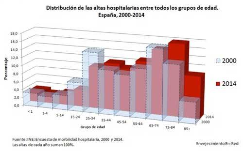 geriatricarea morbilidad hospitalaria CSIC