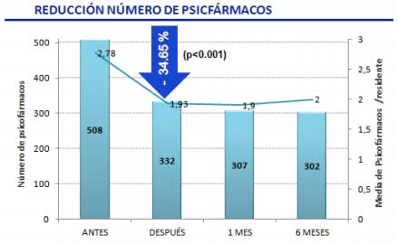 Geriatricarea estudio psicofármacos demencia IDIAP Jordi Gol