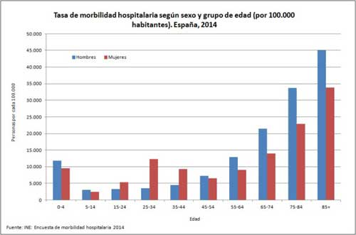 Geriatricarea octogenarios morbilidad hospitalaria envejecimiento CSIC