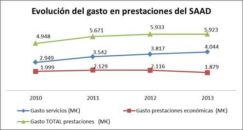geriatricarea-recortes-gasto-SAAD