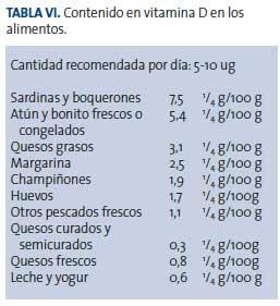 geriatricarea osteoporosis tabla