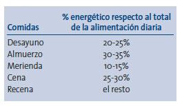 geriatricarea Recomendaciones alimentarias Distribución energética