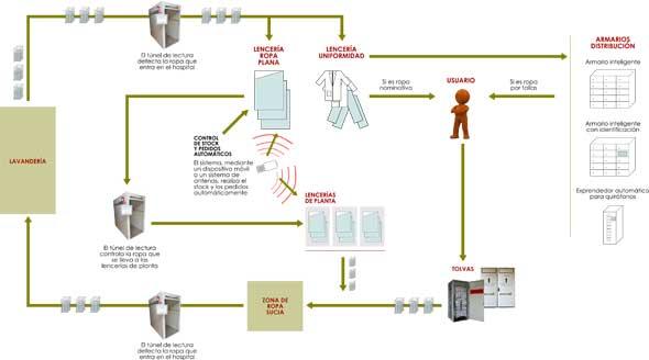 Geriatricarea trazabilidad inteligente textiles