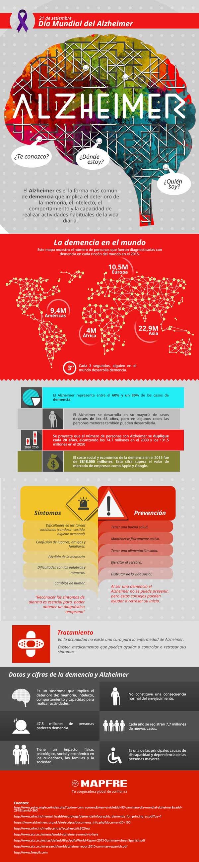 geriatricarea dia mundial del alzheimer MAPFRE