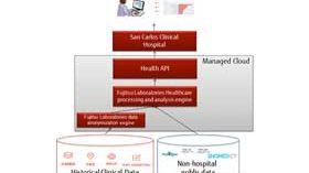 Fujitsu desarrolla HIKARI, una API Sanitaria para mejorar la toma de decisiones clínicas