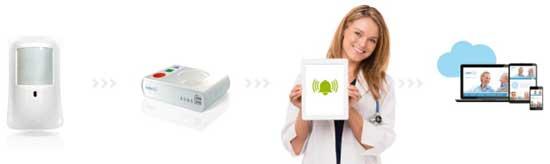 geriatricarea Smart Assist Televes