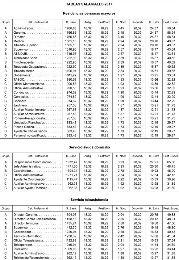 geriatricarea-tablas-salariales-del-sector-de-la-Dependencia-2017