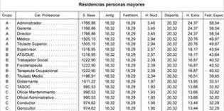 El BOE publica las tablas salariales del sector de la Dependencia correspondientes a 2017