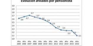 España alcanza un nuevo máximo histórico de envejecimiento