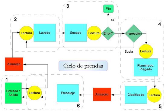 geriatricarea Gestion de Lavanderias Ibernex