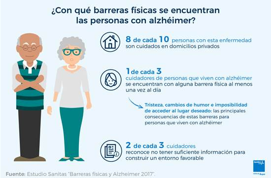 """Estudio Sanitas """"Barreras físicas y alzheimer"""""""