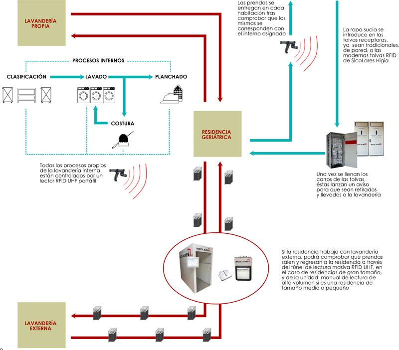 geriatricarea control de flujos de textil residencias