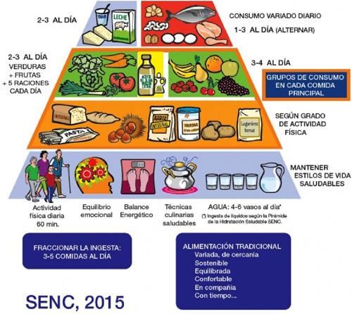 geriatricarea piramide nutricional recomendaciones SENC