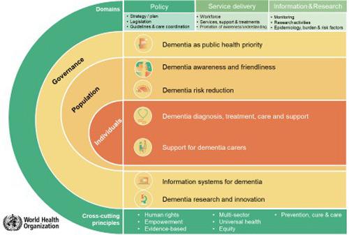 geriatricarea OMS Observatorio Mundial de la Demencia