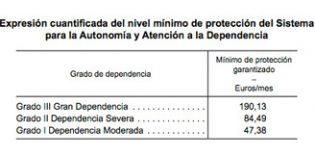 El Gobierno incrementa un 5,26% las ayudas a personas con dependencia