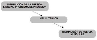 geriatricarea malnutricion disfagia