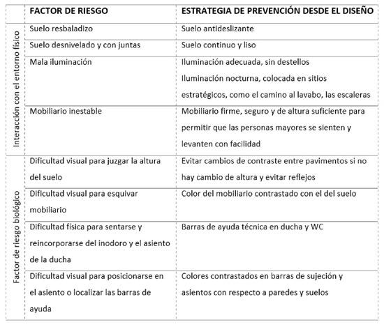 geriatricarea prevención caidas Vitaller Arquitectura