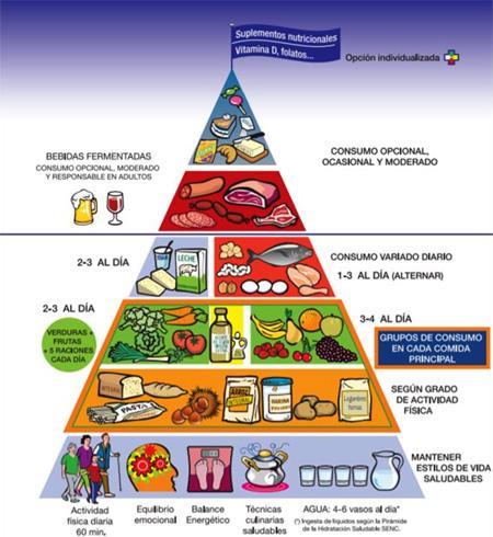 geriatricarea Piramide nutrición adecuada Clece