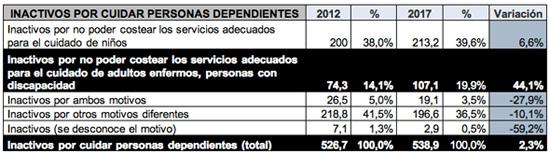 geriatricarea Fundación Adecco cuidado discapacidad