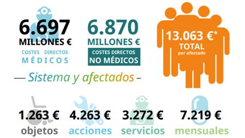 geriatricarea COSTES DE ENFERMEDADES NEURODEGENATIVAS