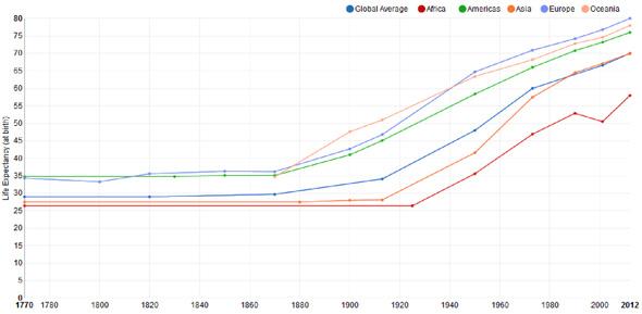 geriatricarea esperanza de vida