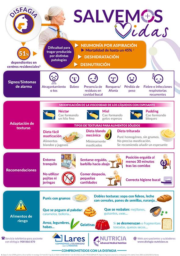 geriatricarea Nutricia disfagia