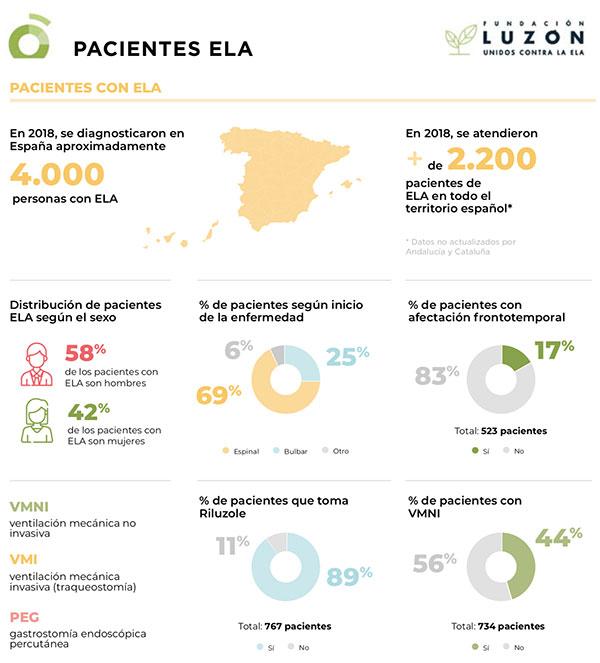 geriatricarea Fundación Luzón ELA