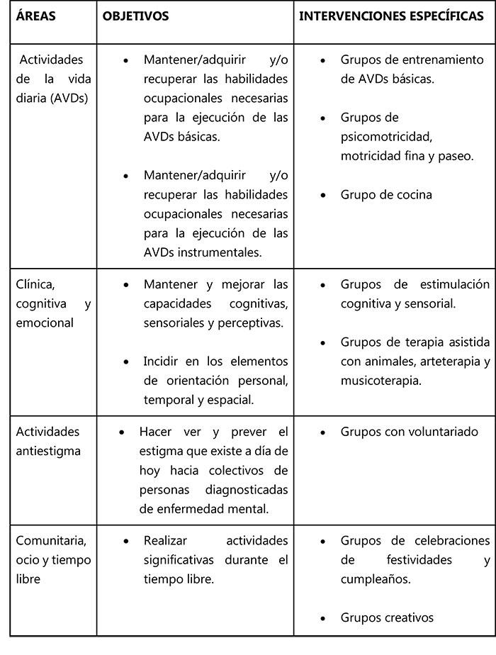 geriatricarea terapia ocupacional psicogeriatria