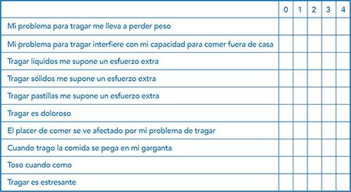 geriatricarea EAT-10 Disfagia Orofaringea