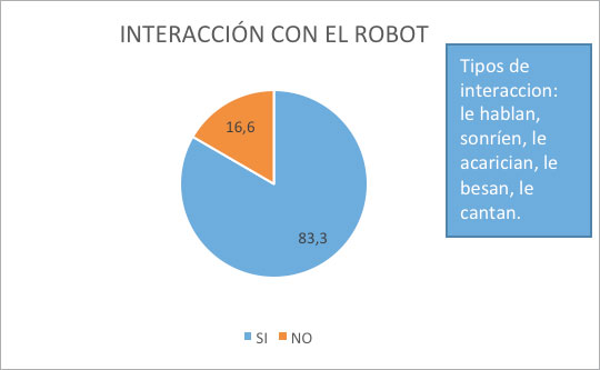geriatricarea roboterapia