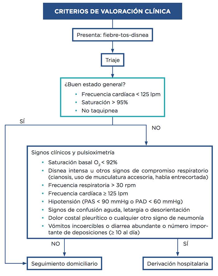 geriatricarea Covid-19 Atencion Primaria