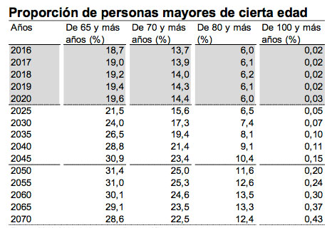 geriatricarea poblacion espanola