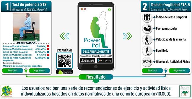 geriatricarea app PowerFrail CIBERFES